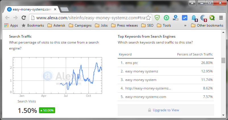 Alexa statistics Search traffic for easy-money-systemz.com