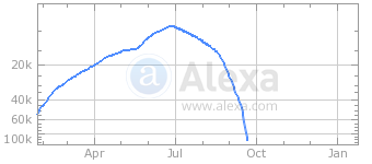 Alexa statistics from adpageviews.com
