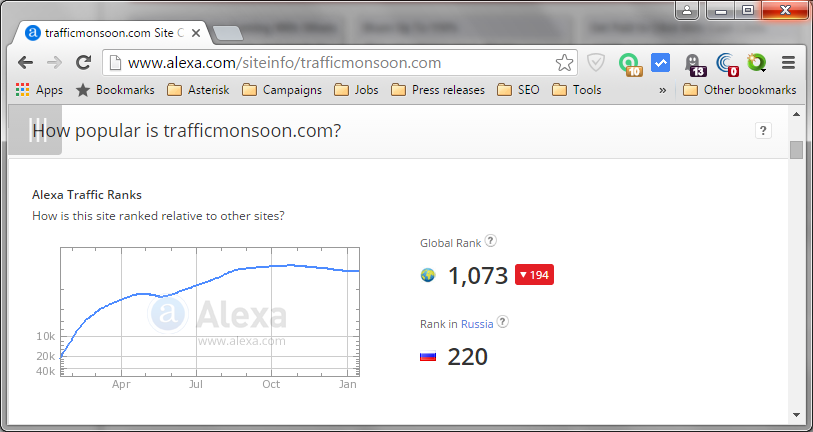Alexa Traffic Ranks for trafficmonsoon.com