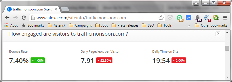 Alexa - How engaged are visitors to trafficmonsoon.com?